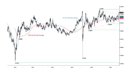 Forex usd chf investing